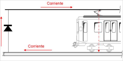 El plan energético de Metro, 12 medidas para ser referente medioambiental
