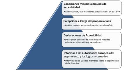 """Directiva 2016/2102 oportunidad y reto para el diseño inclusivo y universal """"by default"""" en Ciudades Inteligentes"""