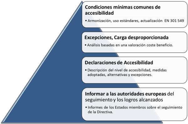 Figura 2. Puntos clave Directiva Europea.