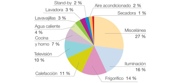 Figura 3. Datos estadísticos promedios sobre el consumo de electricidad por grupos de consumidores en el sector residencial de Canarias.