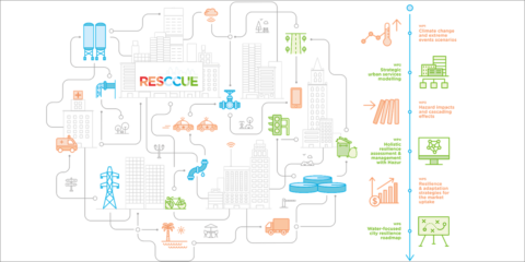 Análisis holístico de la resiliencia urbana frente al cambio climático. Implementación del Proyecto RESCCUE en Barcelona