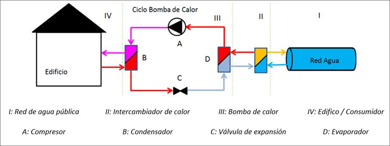 Figura 2. Esquema de instalación propuesta.