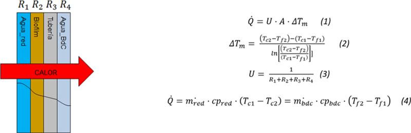 Figura 4. Intercambiadores integrados en tubería y colector (izda.). Ecuaciones consideradas (dcha).
