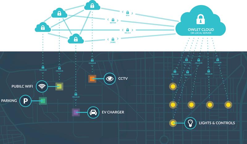 Figura 5. Esquema de las Verticales de Smart City de Alcoi.