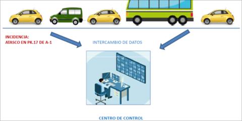 Integración del proyecto piloto Harmony en la ciudad de Alcobendas