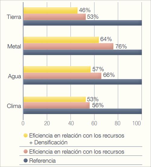 Gráfico con el pronóstico de la disminución de consumo de recursos en transporte, energía distrital y edificios comerciales de bajo consumo energético, en 2050.