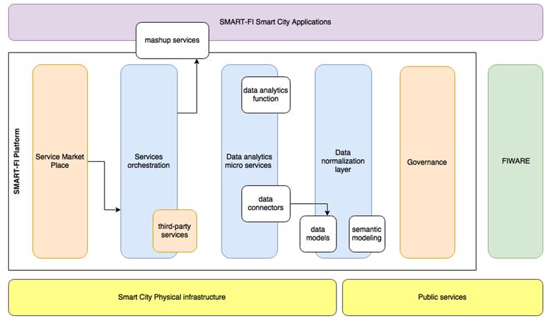 Esquema plataforma SMART-FI