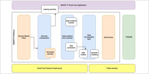 SMART-FI: Utilizando datos abiertos para ofrecer servicios de movilidad en las ciudades inteligentes