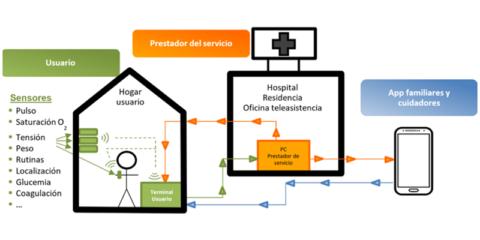 Nuevo modelo de asistencia médica mediante monitorización y actuación remota