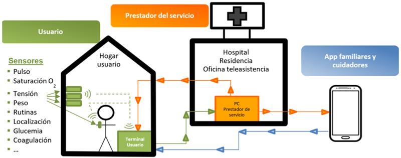 Figura 1. Esquema de las comunicaciones del sistema completo.