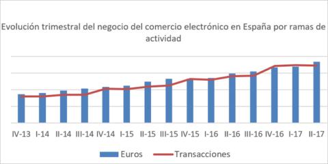 Digital Market: revitalización y digitalización de los pequeños comercios
