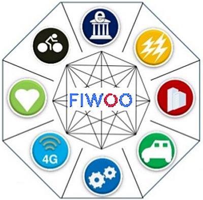 Figura 1. Visión de FIWOO como solución a la fragmentación.