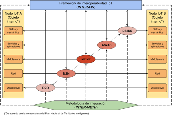 Figura 2. Concepto general de INTER-IoT.