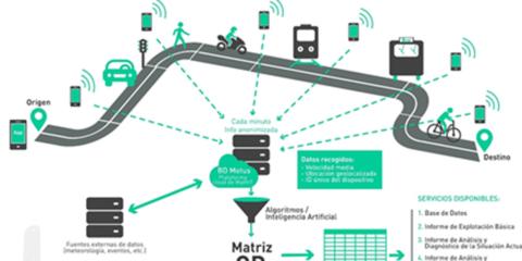 Soluciones de Big Data aplicado a la movilidad urbana y metropolitana