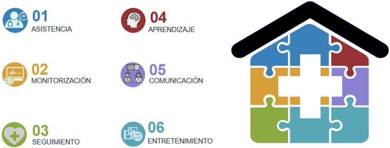 Figura 3. Esquema de los campos de actuación en el hogar del usuario.