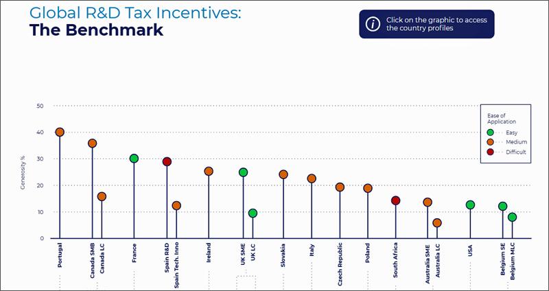 Gráfica comparativa de los países analizados por la herramienta The Benchmark.