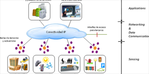 Smart CEI Moncloa: La plataforma IOT de la UPM para experimentar y evaluar servicios para Smart Cities