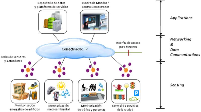 Arquitectura de la plataforma Smart CEI Moncloa.