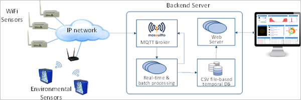Arquitectura de comunicaciones de la plataforma Smart CEI Moncloa.
