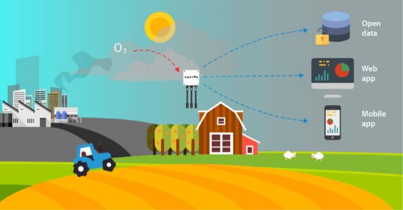 Esquema del proyecto Captor: medición de datos de ozono en zonas rurales que se muestran como datos abiertos y pueden consultarse a través de la web o de la aplicación móvil CaptorAir. Imagen: Libelium