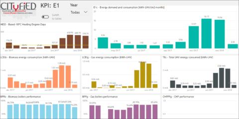 Soluciones TIC para la mejora de la eficiencia energética en distritos dentro del proyecto CITyFiED