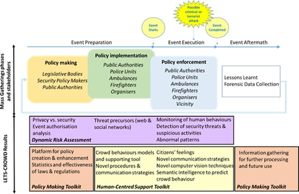 Figura 1. Fases de un evento, actores involucrados y resultados del proyecto.