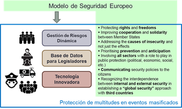 Figura 2. Resultados de LETSCROWD en función del Modelo de Seguridad Europeo.