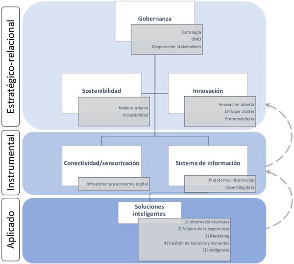 Figura 1. Modelo sistémico de gestión de destinos turísticos inteligentes (Ivars et al., 2017).