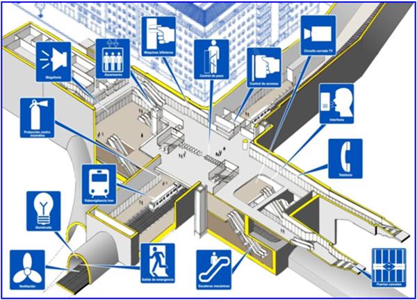 Figura 2. Esquema de los sistemas existentes en una estación.