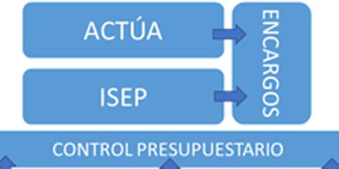 Gestión integral del mantenimiento de la ciudad y la participación ciudadana – Alcobendas Actúa