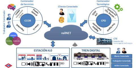 El proyecto estación 4.0 marca el futuro de Metro de Madrid con la transformación digital de las estaciones