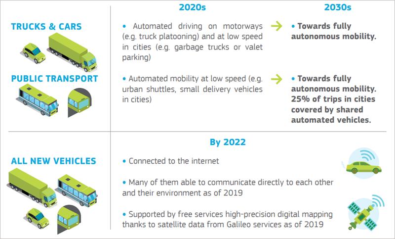 Previsiones de la Comisión Europea sobre la implantación del vehículos autónomo en Europa.