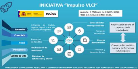 Impulso VLCi: despliegue IoT y extensión del proyecto Valencia Smart City