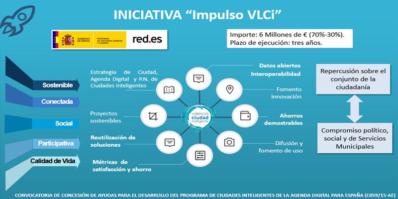 Figura 1. Iniciativa Impulso VLCi.