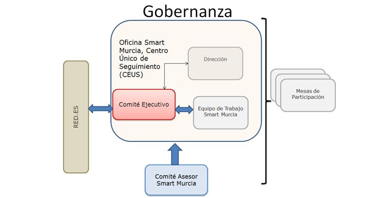 Figura 2. Modelo de Gobernanza del Proyecto Smart Murcia (MiMurcia).