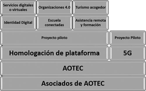 Figura 1. Organigrama de actividades