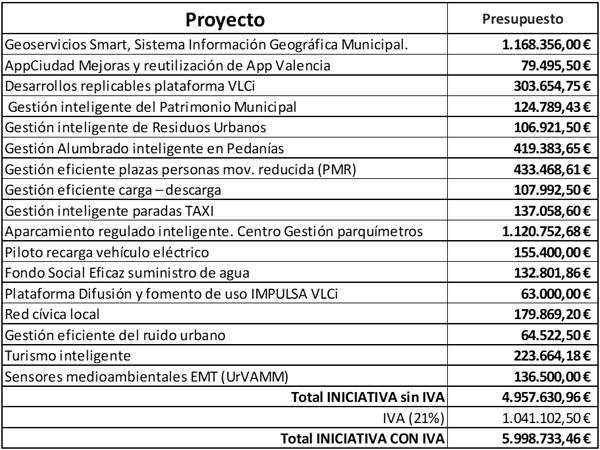 tabla presupuesto proyecto