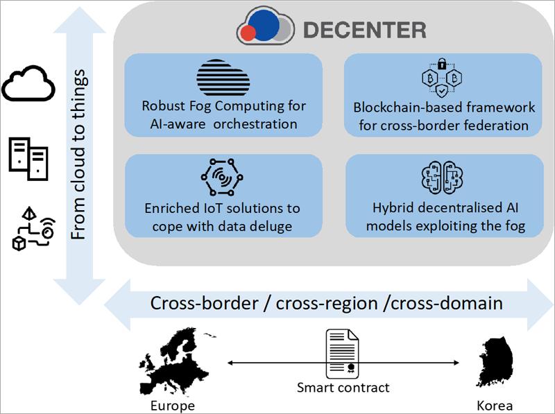 """Esquema de trabajo del proyecto """"Decenter"""" , que desarrollará plataformas en la nube para aplicar en escenarios de ciudades inteligentes, construcción segura, hogar inteligente y robótica."""