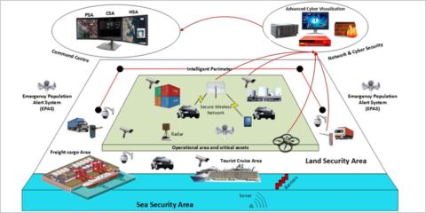 Protección ciberfísica de las ciudades inteligentes que albergan infraestructuras portuarias