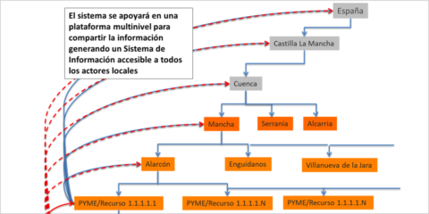 Desarrollo del modelo Destino Rural Inteligente y Sostenible (DRIS) para atraer visitantes y nuevos pobladores al medio rural de Cuenca