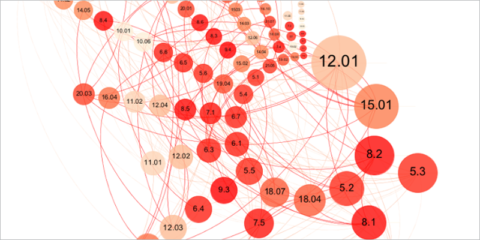 Correlaciones en las métricas urbanas definidas en la Norma ISO 37120