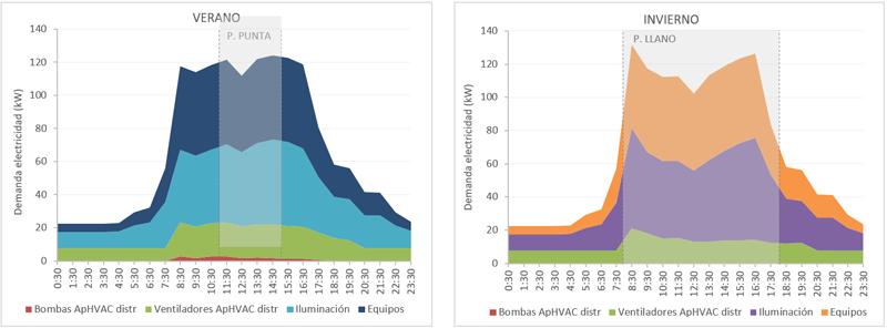 Figura 2. Demanda eléctrica acumulada en día típico de verano e invierno.