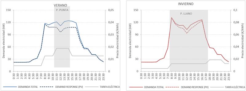 Figura 3. Reducción de la demanda eléctrica acumulada en día de típico de verano e invierno debido al empleo de renovables.