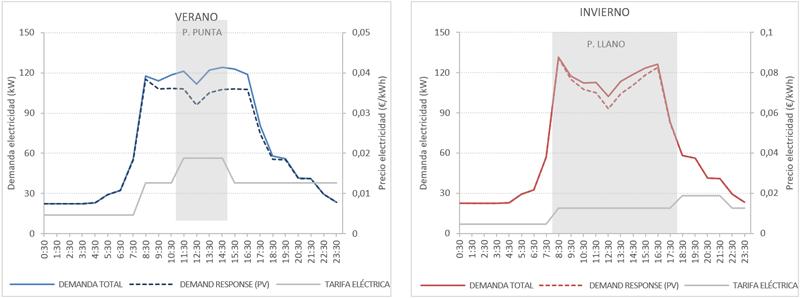 Figura 4. Reducción de la demanda eléctrica acumulada en día de típico de verano e invierno debido al empleo de renovables y baterías de litio.