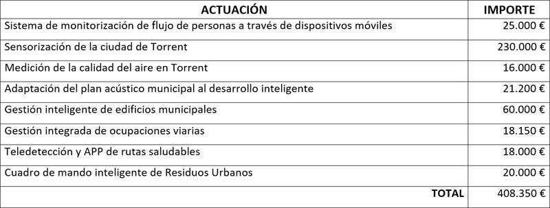 Tabla Actuación proyecto Torrent Smart Medium City.