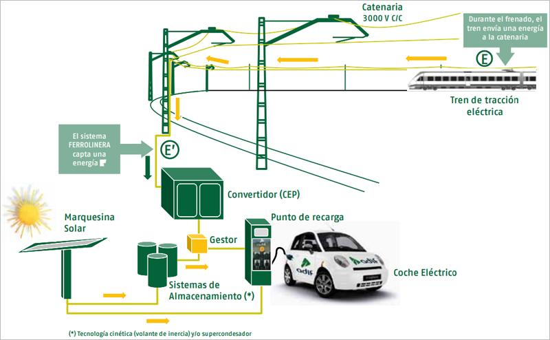 Esquema de funcionamiento del sistema de recarga eléctrica para vehículos Ferrolinera, basado en la energía generada en el proceso de frenado de los trenes.