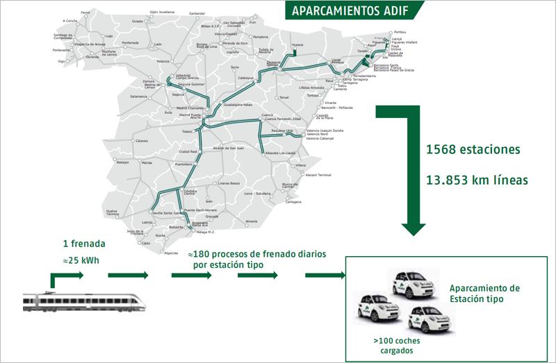 El sistema Ferrolinera puede generar una ampliar red de puntos de recarga eléctrica ya que Adif dispone de más de 1.500 estaciones en España.