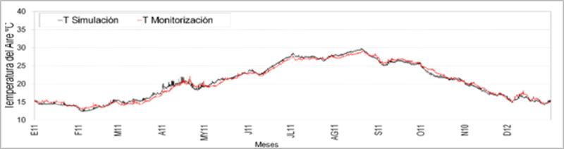 Figura 1.Comparativa de monitorización y simulación de temperatura del aire.
