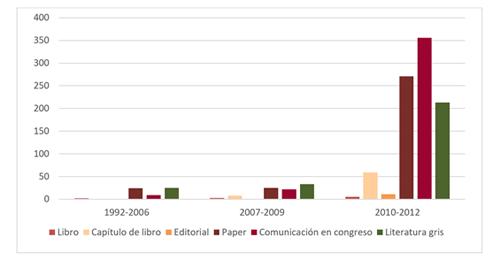Figura 1. Evolución de las publicaciones sobre Ciudades Inteligentes (1992-.2012). Fuente: Mora et al, 2017.