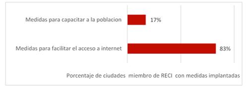 Figura 2. Grado de implantación de medidas de ámbito social en Ciudades Inteligentes españolas. Fuente: Moreno, 2015.